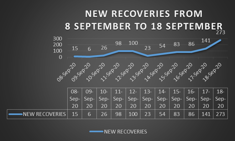 New recoveries