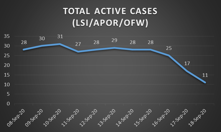 Total Active cases LSI