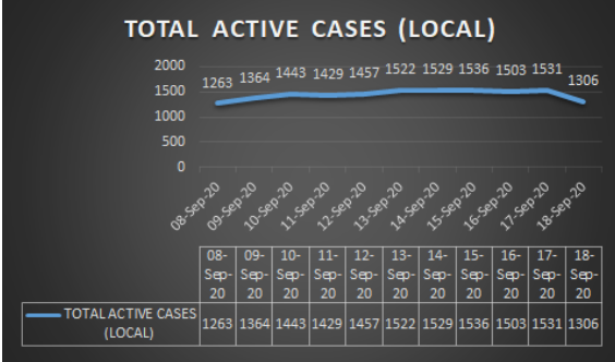 Total Active cases