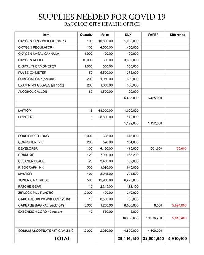 TABLE 1. Breakdown of request of City Health Office based on City Development Council Annual Investment Plans 2020 Supplemental Budget